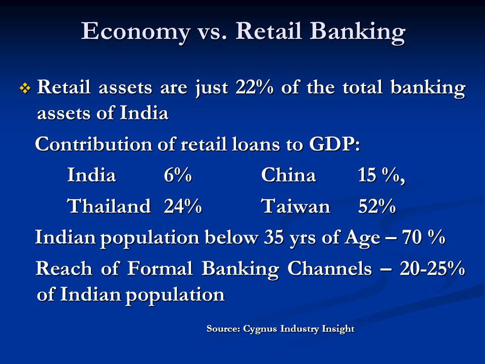Economy vs. Retail Banking