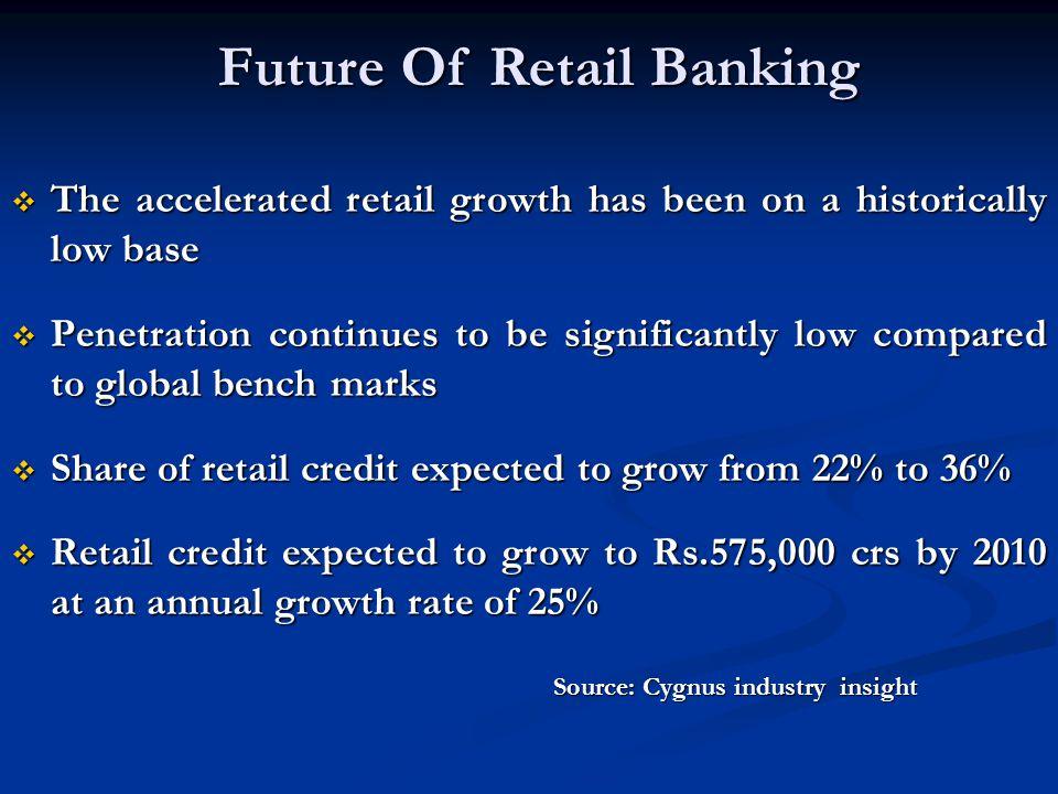 Future Of Retail Banking
