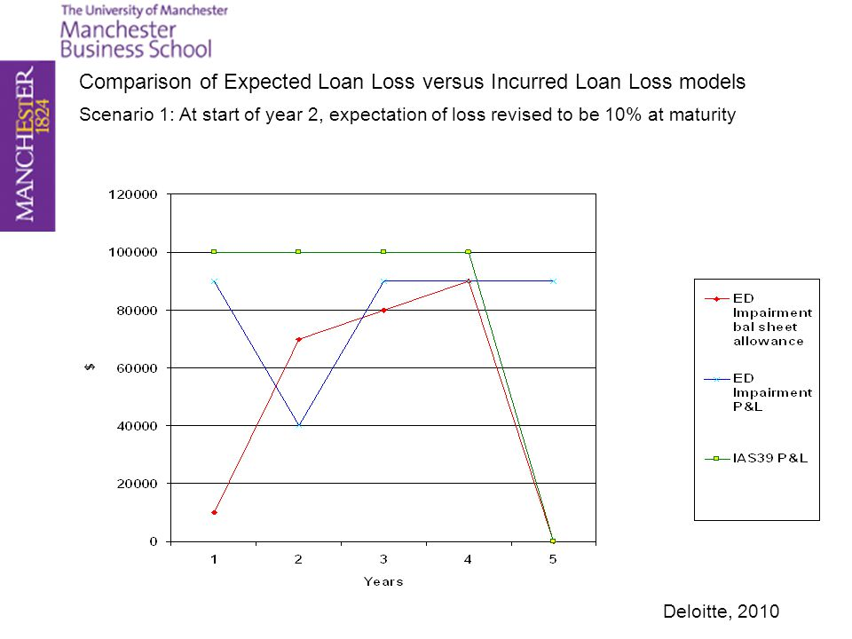 Comparison of Expected Loan Loss versus Incurred Loan Loss models