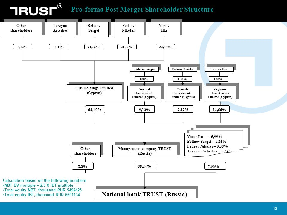 Pro-forma Post Merger Shareholder Structure