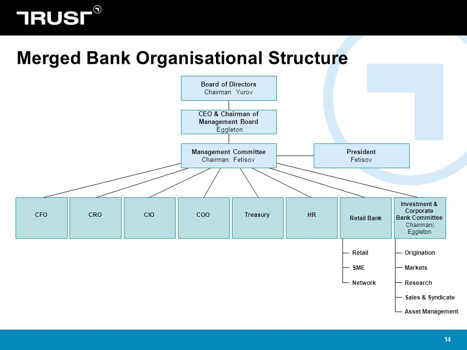 Merged Bank Organisational Structure