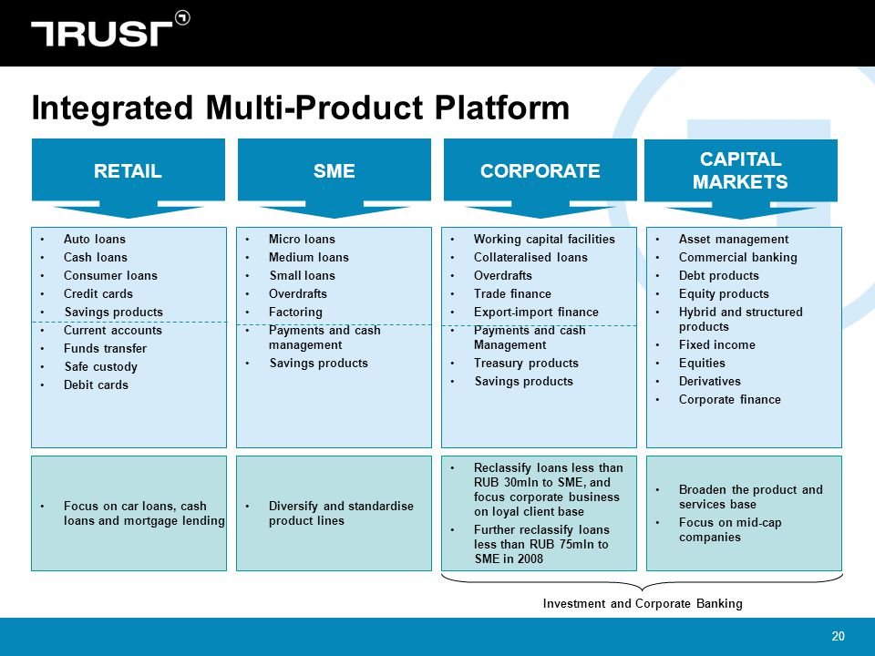 Integrated Multi-Product Platform