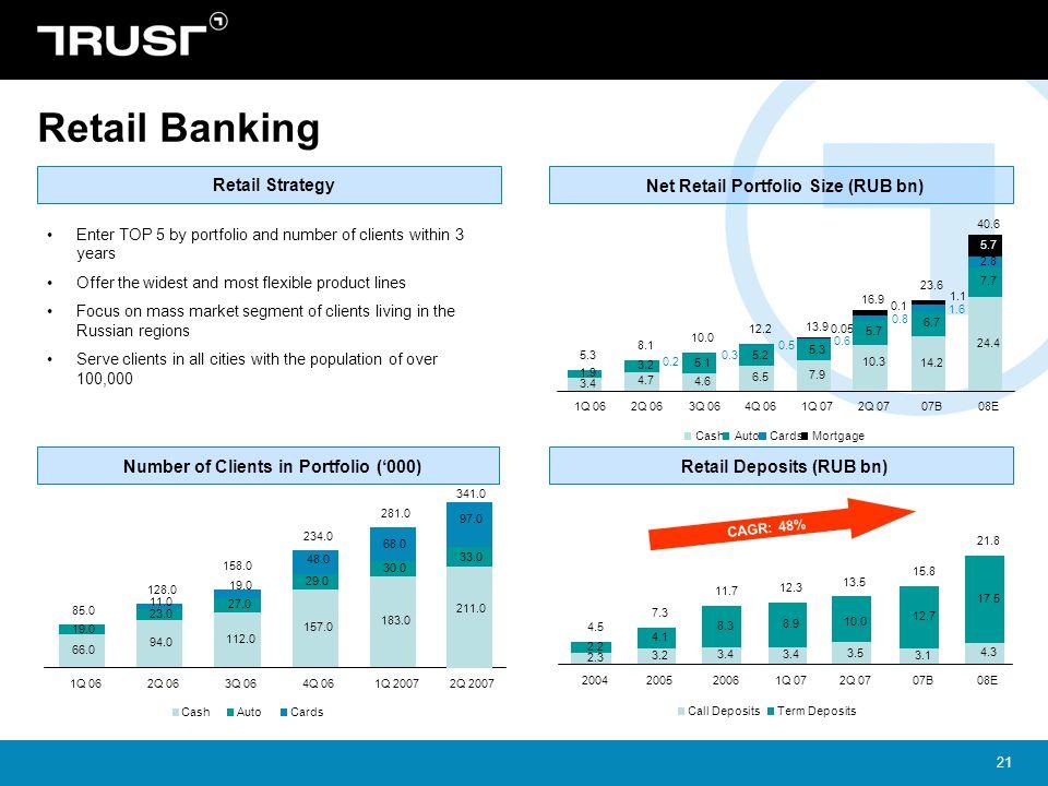 Retail Banking Retail Strategy Net Retail Portfolio Size (RUB bn)