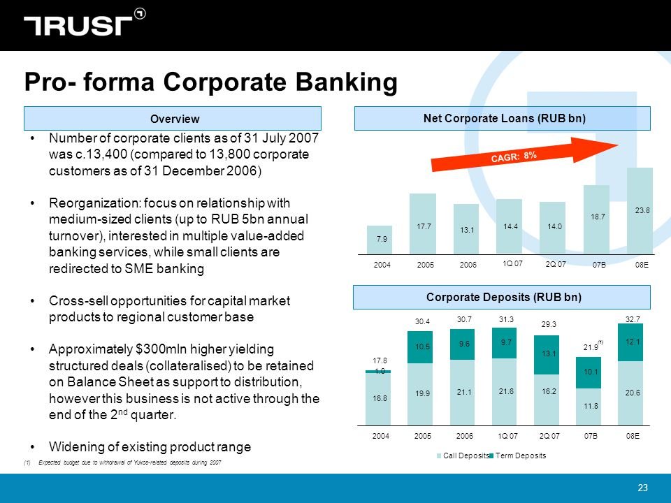 Pro- forma Corporate Banking