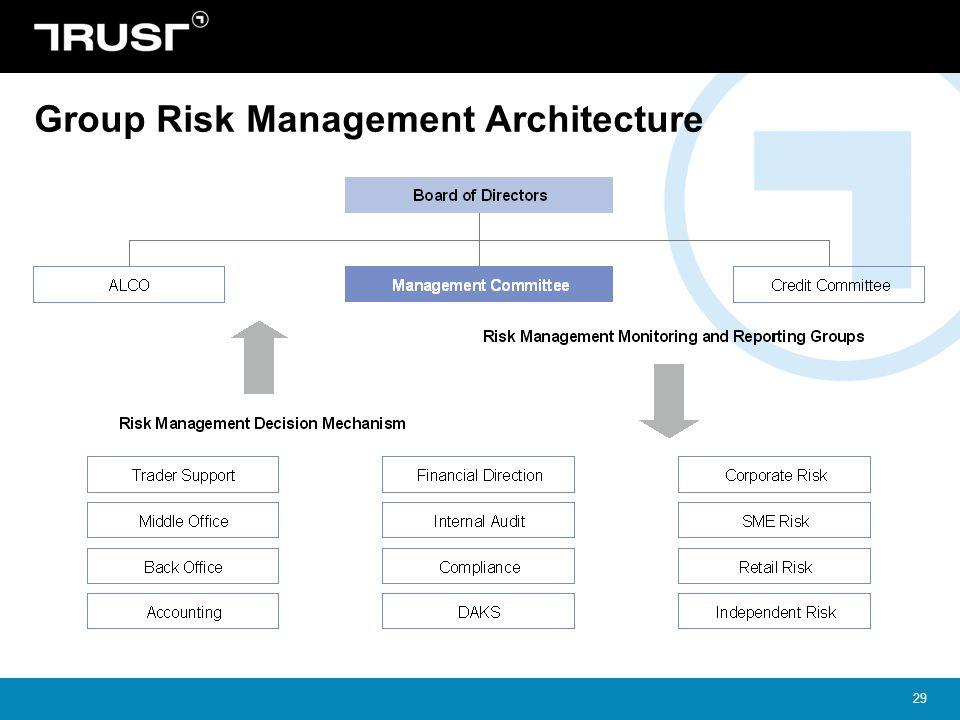 Group Risk Management Architecture