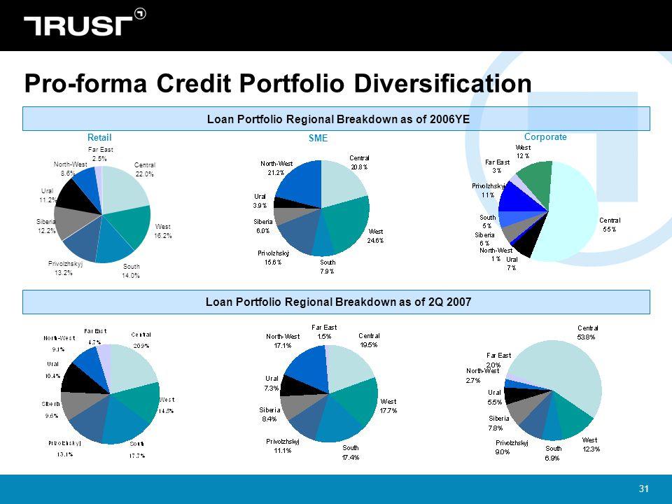 Pro-forma Credit Portfolio Diversification