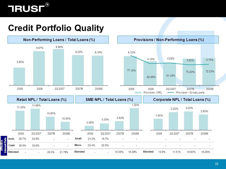 Credit Portfolio Quality