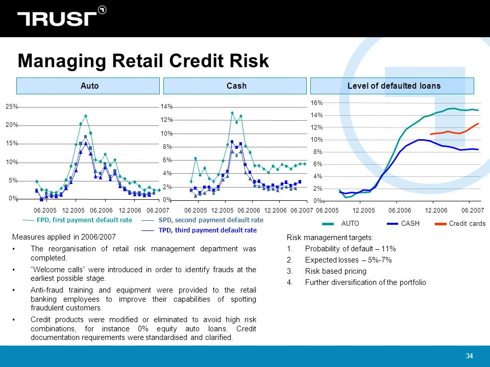 Managing Retail Credit Risk