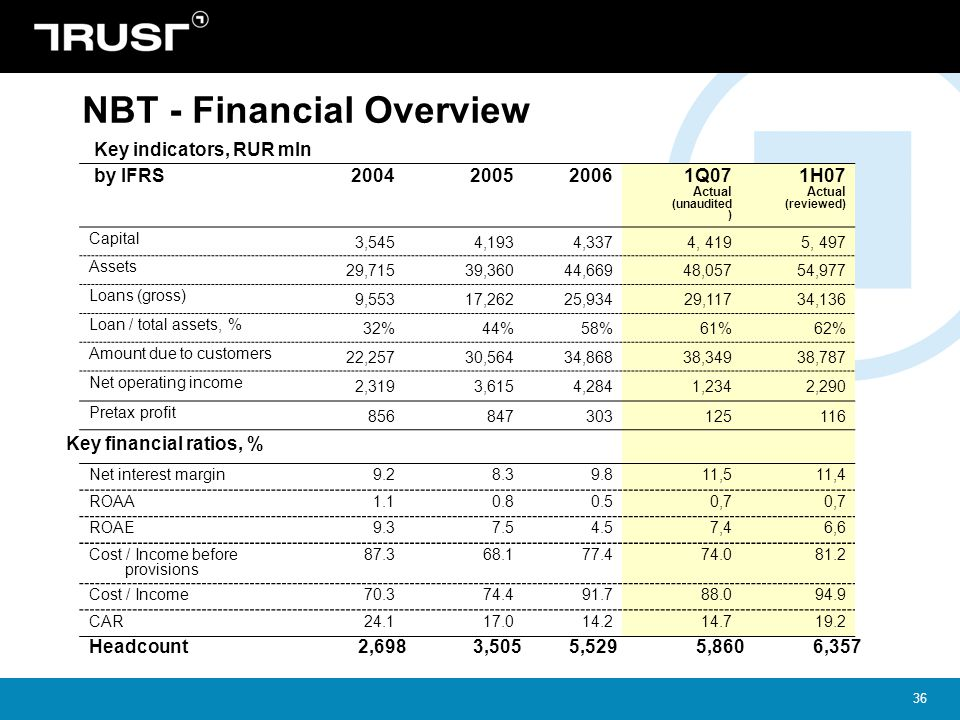 NBT - Financial Overview