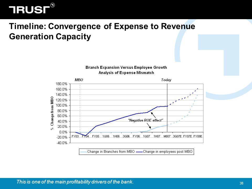 Timeline: Convergence of Expense to Revenue Generation Capacity