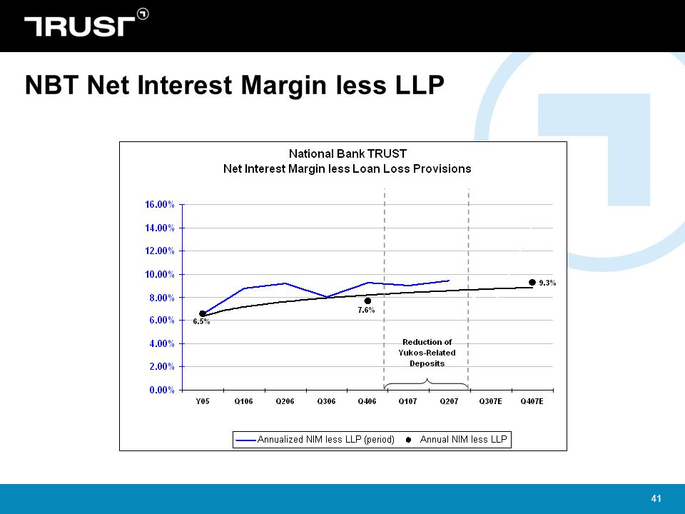 NBT Net Interest Margin less LLP