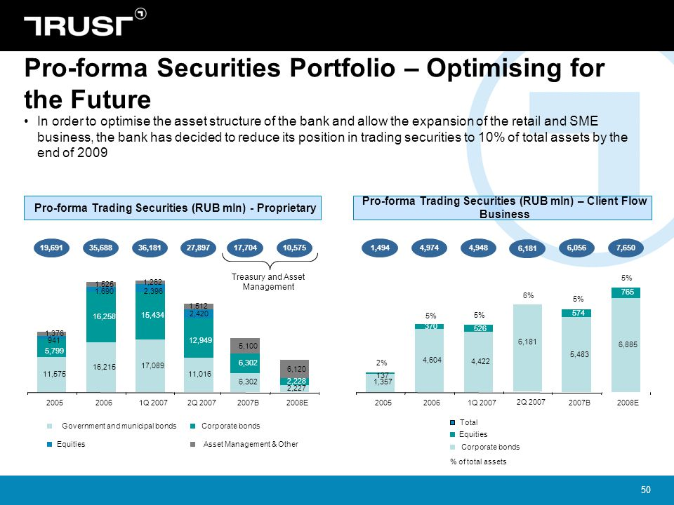 Pro-forma Securities Portfolio – Optimising for the Future