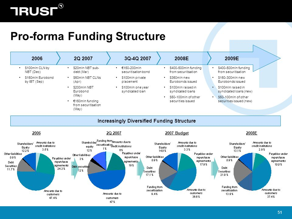 Pro-forma Funding Structure