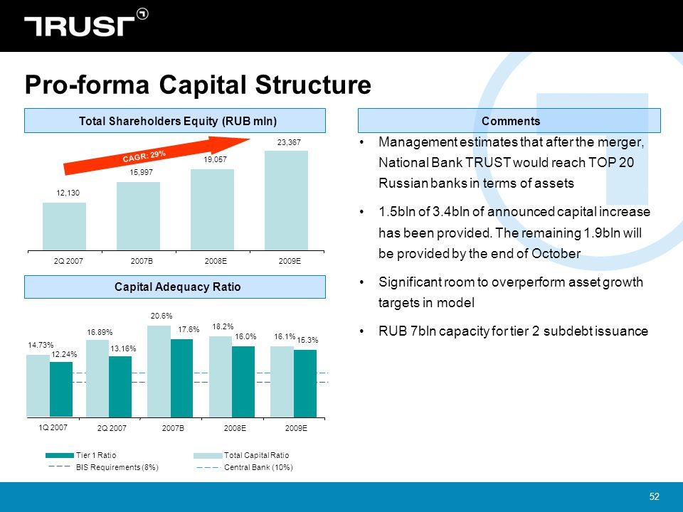 Pro-forma Capital Structure