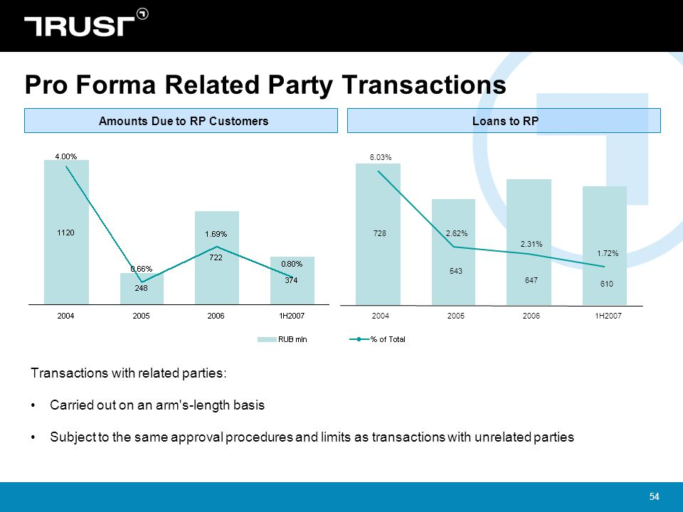 Pro Forma Related Party Transactions