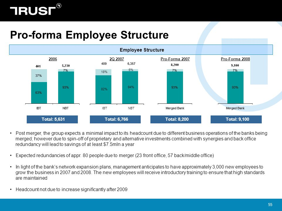 Pro-forma Employee Structure