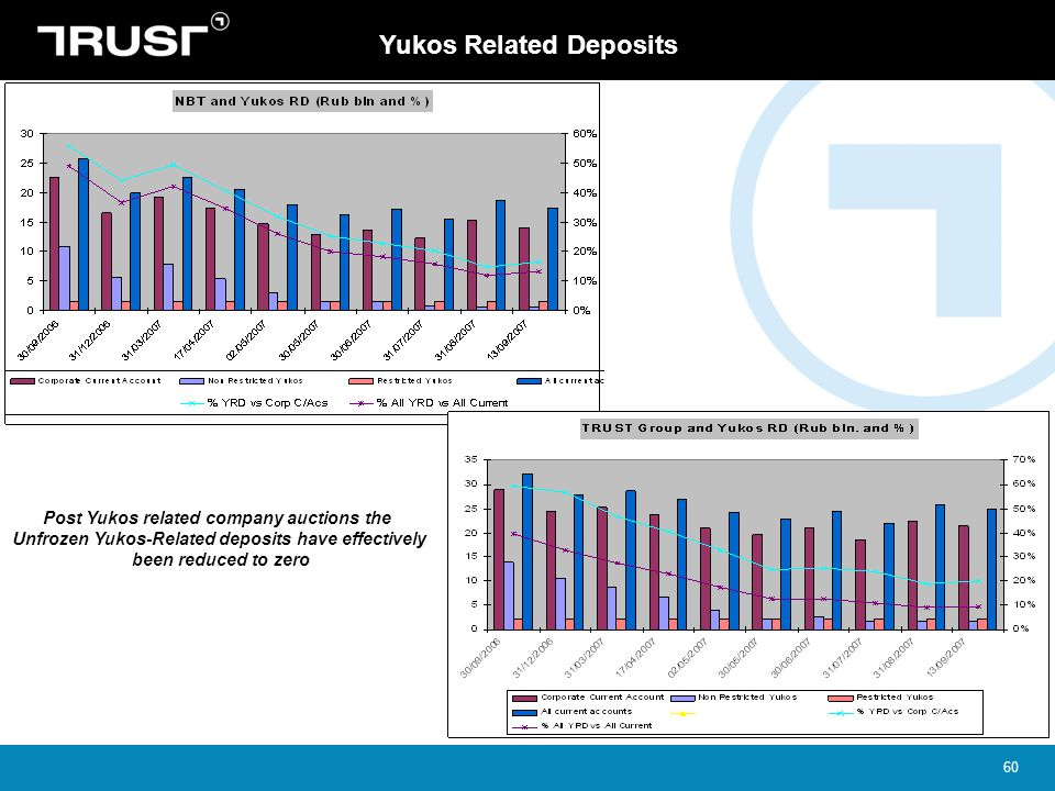 Yukos Related Deposits