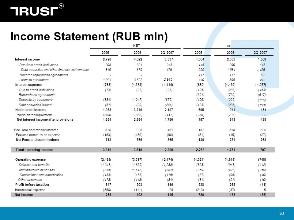 Income Statement (RUB mln)