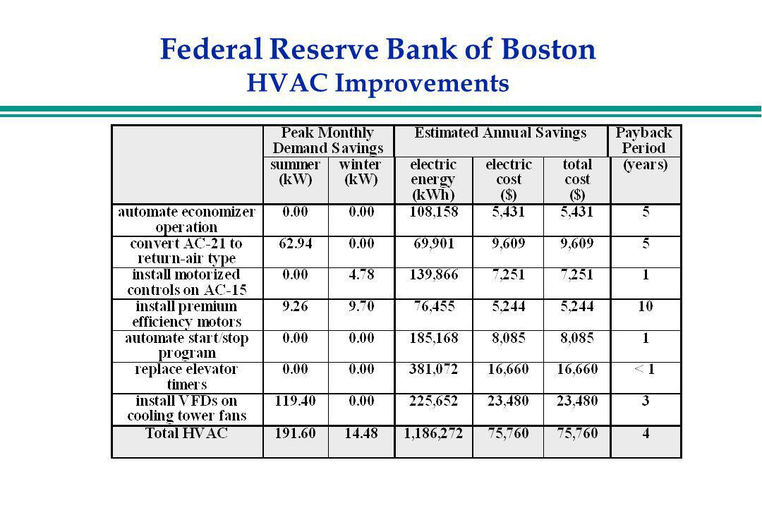Federal Reserve Bank of Boston HVAC Improvements
