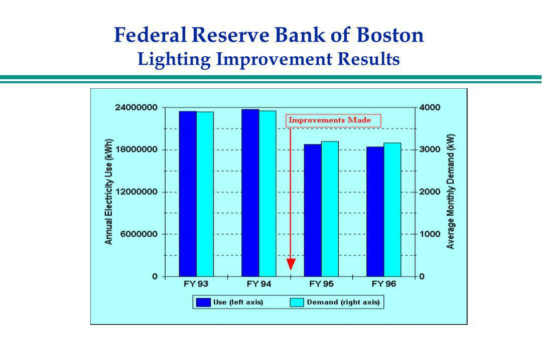 Federal Reserve Bank of Boston Lighting Improvement Results