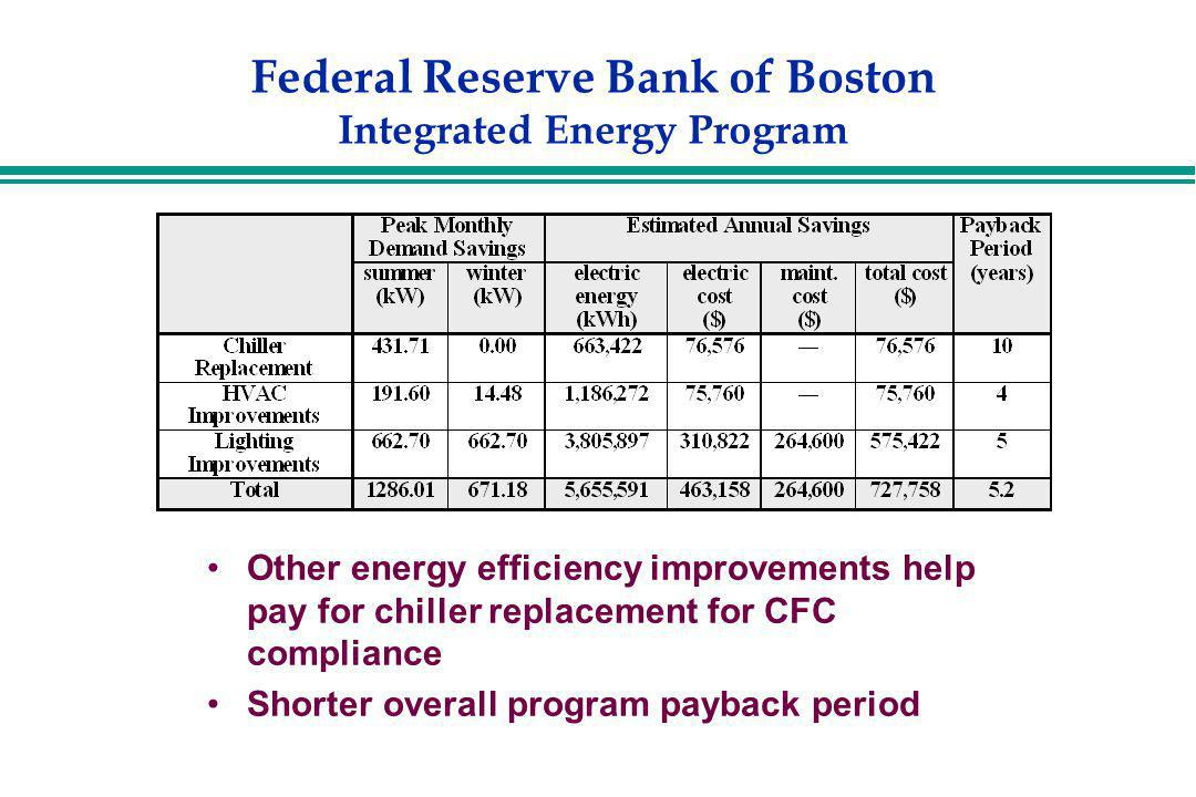 Federal Reserve Bank of Boston Integrated Energy Program