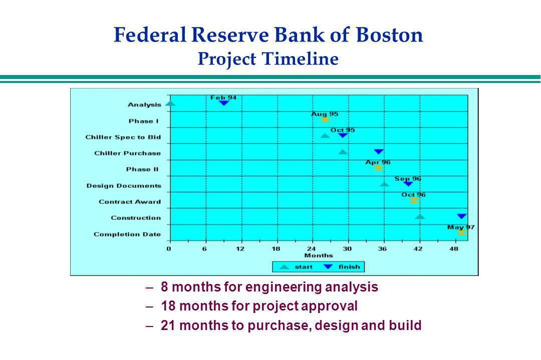Federal Reserve Bank of Boston Project Timeline