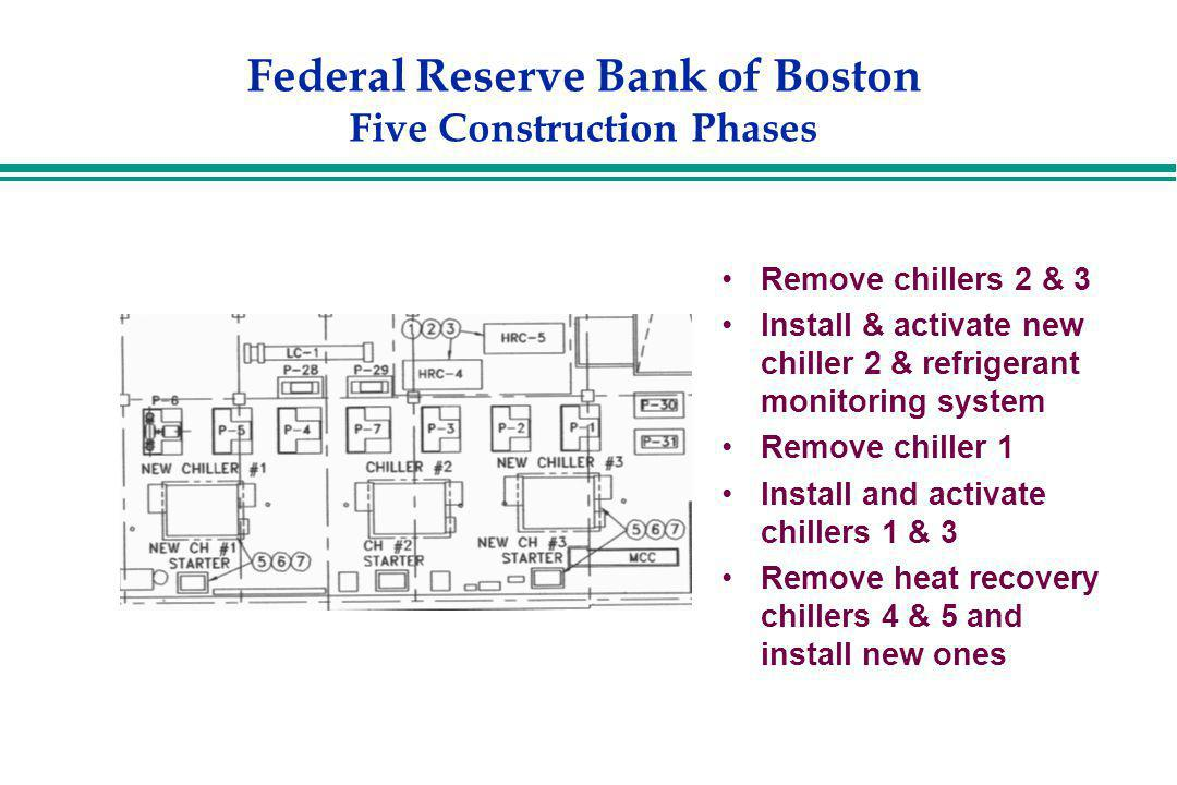 Federal Reserve Bank of Boston Five Construction Phases