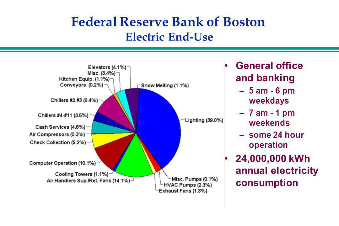 Federal Reserve Bank of Boston Electric End-Use