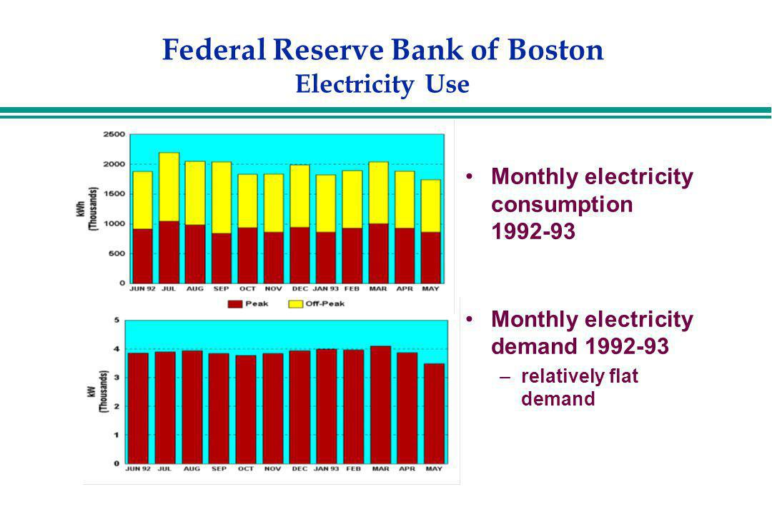 Federal Reserve Bank of Boston Electricity Use