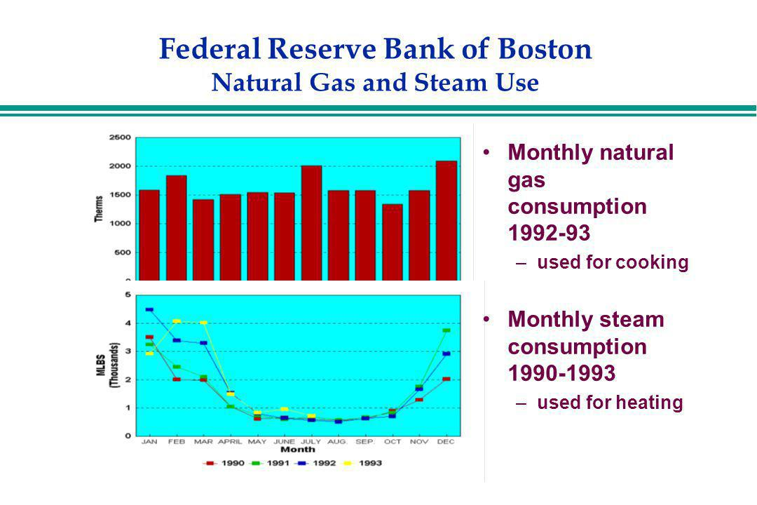 Federal Reserve Bank of Boston Natural Gas and Steam Use