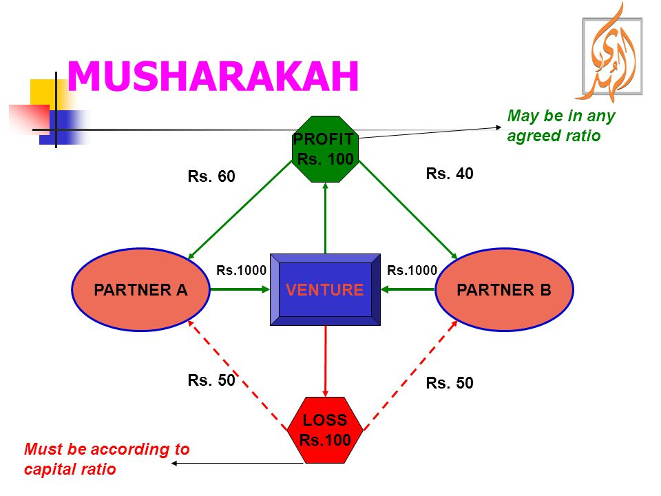 MUSHARAKAH May be in any agreed ratio PROFIT Rs. 100 Rs. 60 Rs. 40