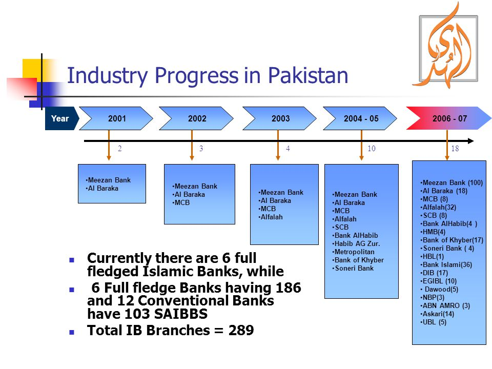 Industry Progress in Pakistan