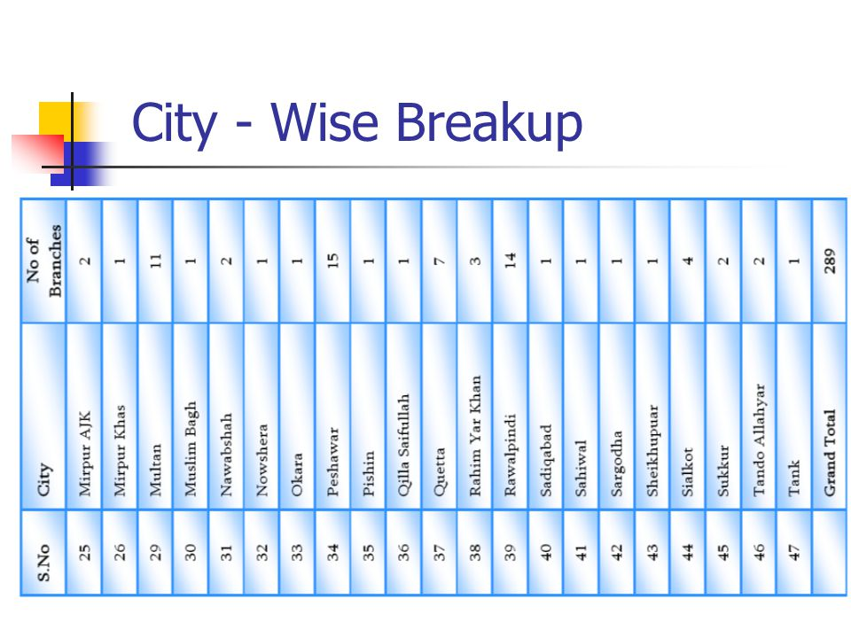 City - Wise Breakup