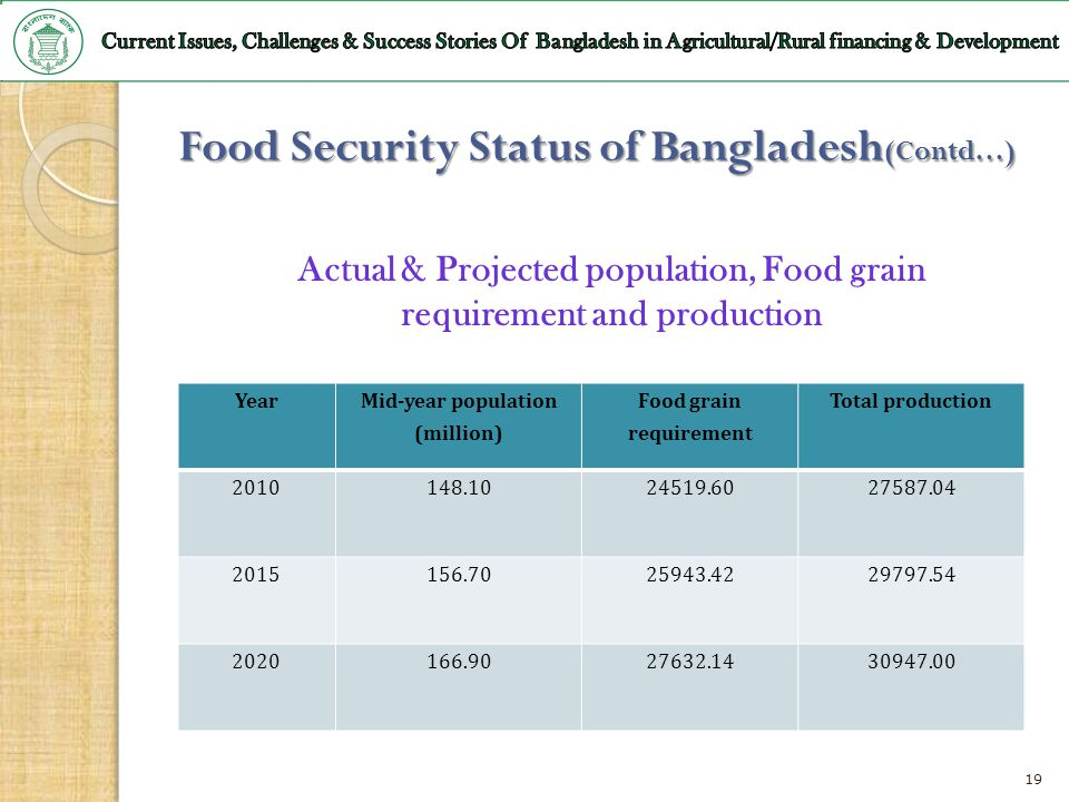 Food Security Status of Bangladesh(Contd…)