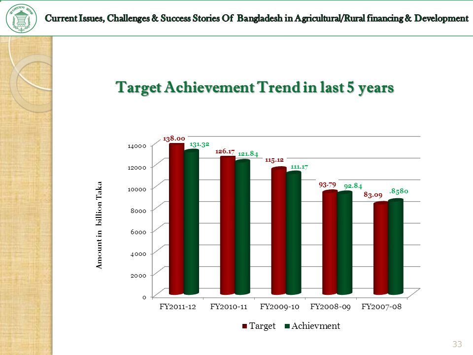 Target Achievement Trend in last 5 years