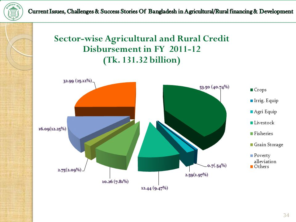 Sector-wise Agricultural and Rural Credit Disbursement in FY 2011-12