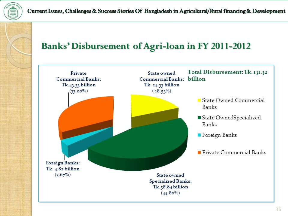 Banks' Disbursement of Agri-loan in FY 2011-2012