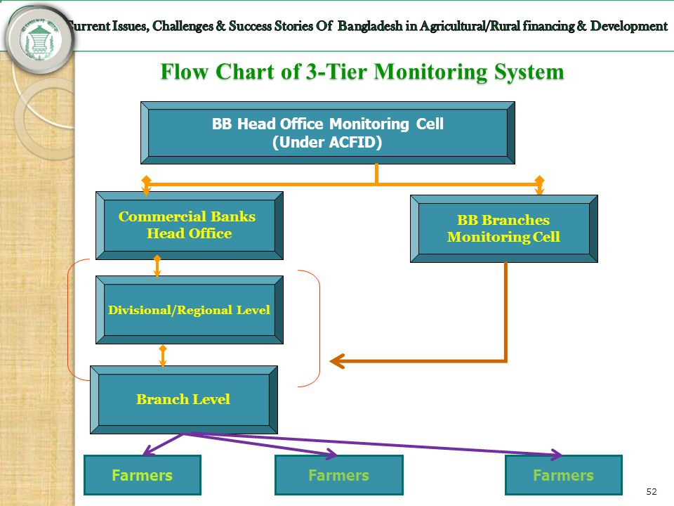 Flow Chart of 3-Tier Monitoring System