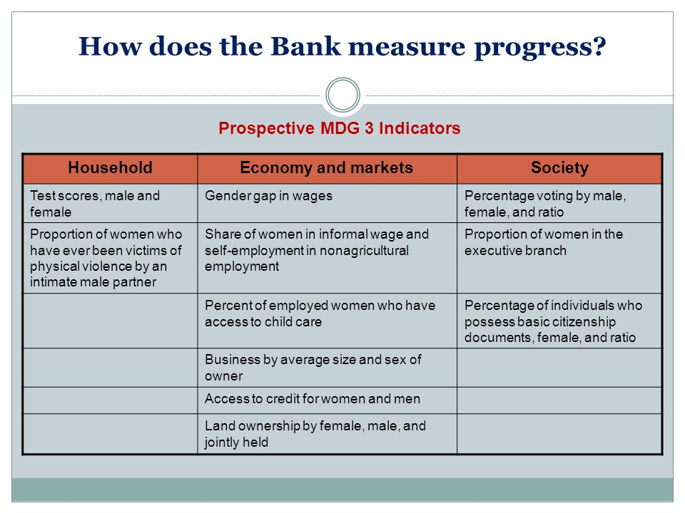 How does the Bank measure progress