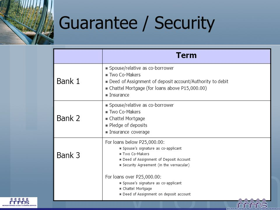 Guarantee / Security Term Bank 1 Bank 2 Bank 3