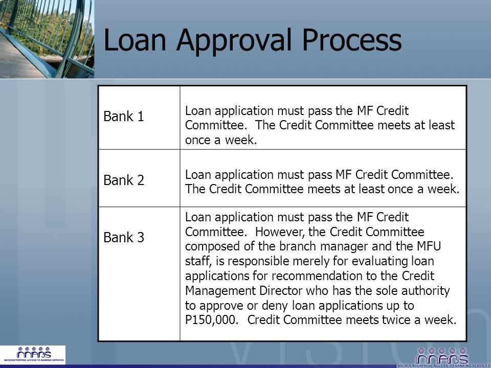 Loan Approval Process Bank 1 Bank 2 Bank 3