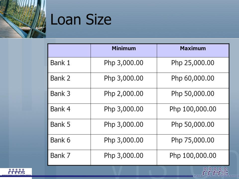 Loan Size Bank 1 Php 3,000.00 Php 25,000.00 Bank 2 Php 60,000.00