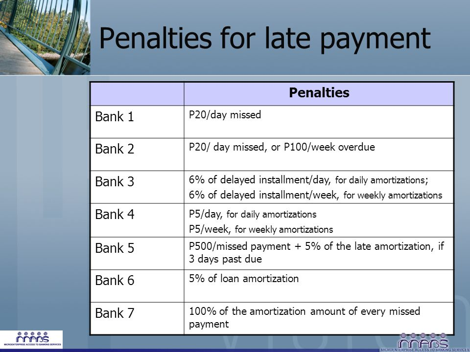 Penalties for late payment