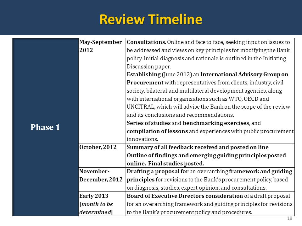 Review Timeline Phase 1 May-September 2012
