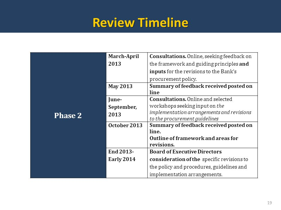 Review Timeline Phase 2 March-April 2013