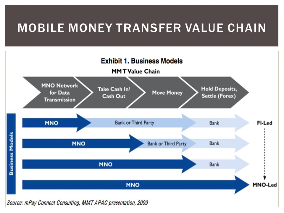 Mobile Money transfer Value chain
