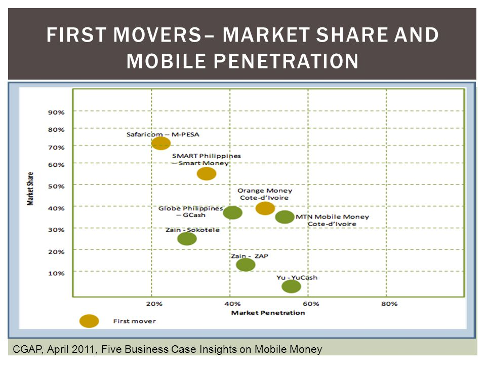 First Movers– Market share and mobile penetration