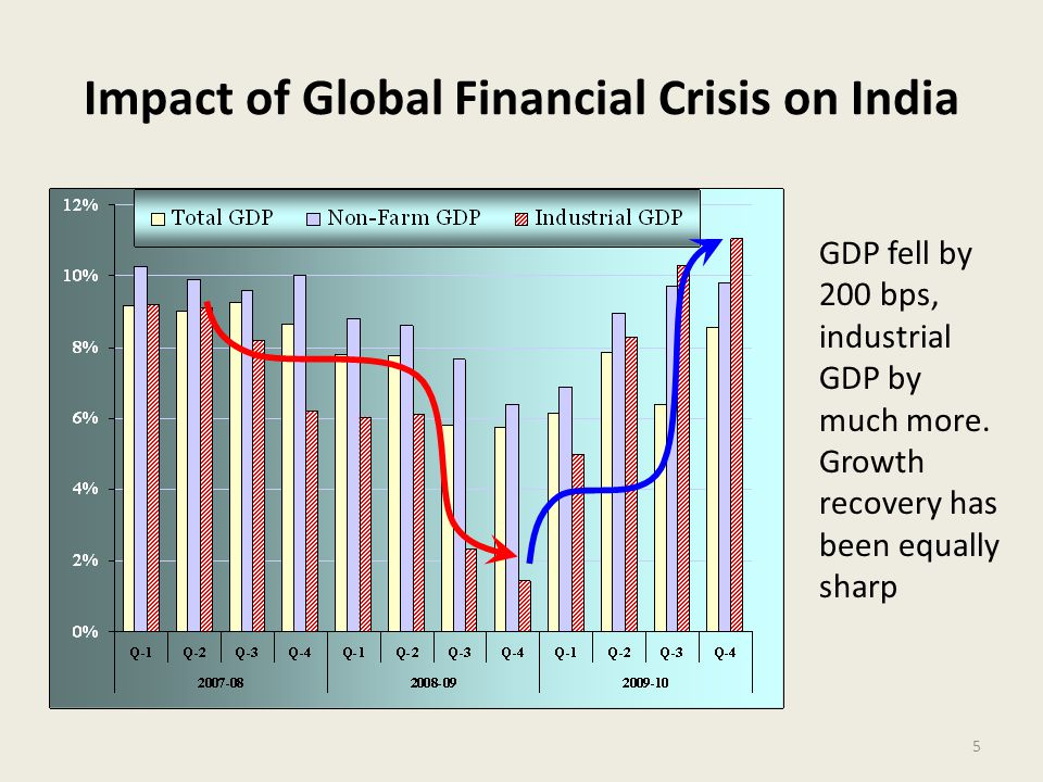 Impact of Global Financial Crisis on India