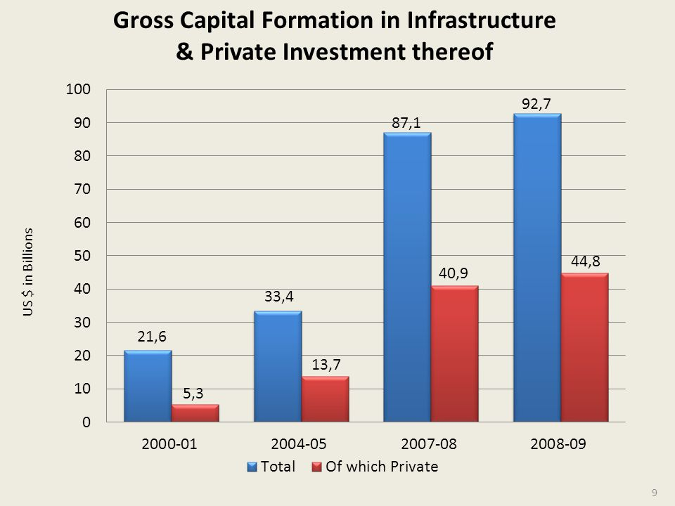 Gross Capital Formation in Infrastructure & Private Investment thereof