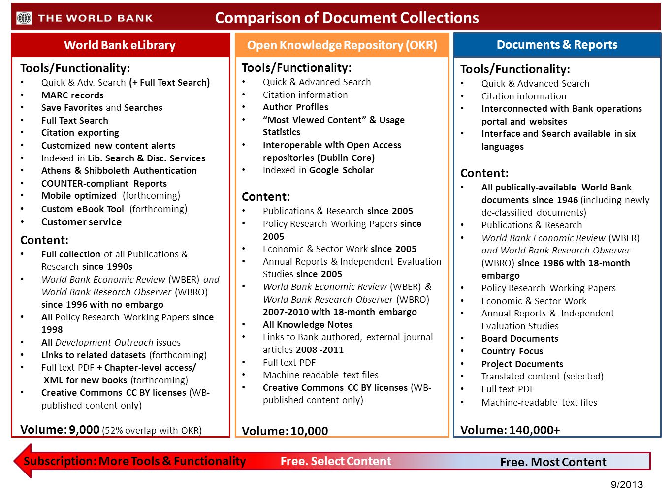 Comparison of Document Collections Open Knowledge Repository (OKR)